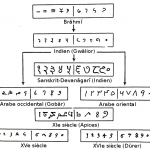 Numeration-brahmi_fr